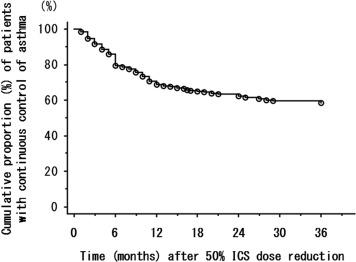 Low Variability in Peak Expiratory Flow Predicts