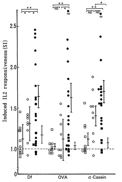 Induction of allergen-specific IL-2 responsiveness of