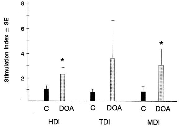 T-cell receptor Vβ gene segment expression in diisocyanate