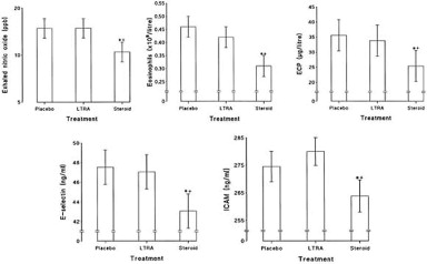 Comparative efficacy and anti-inflammatory profile of once