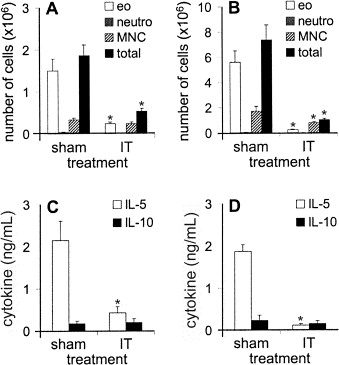 Allergen immunotherapy induces a suppressive memory