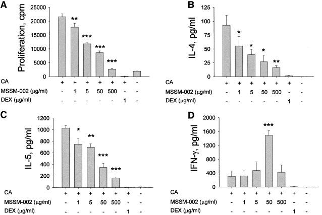 Immunomodulatory effect of the antiasthma Chinese herbal