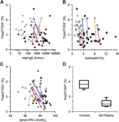 Circulating Foxp3+CD4+ cell numbers in atopic patients and