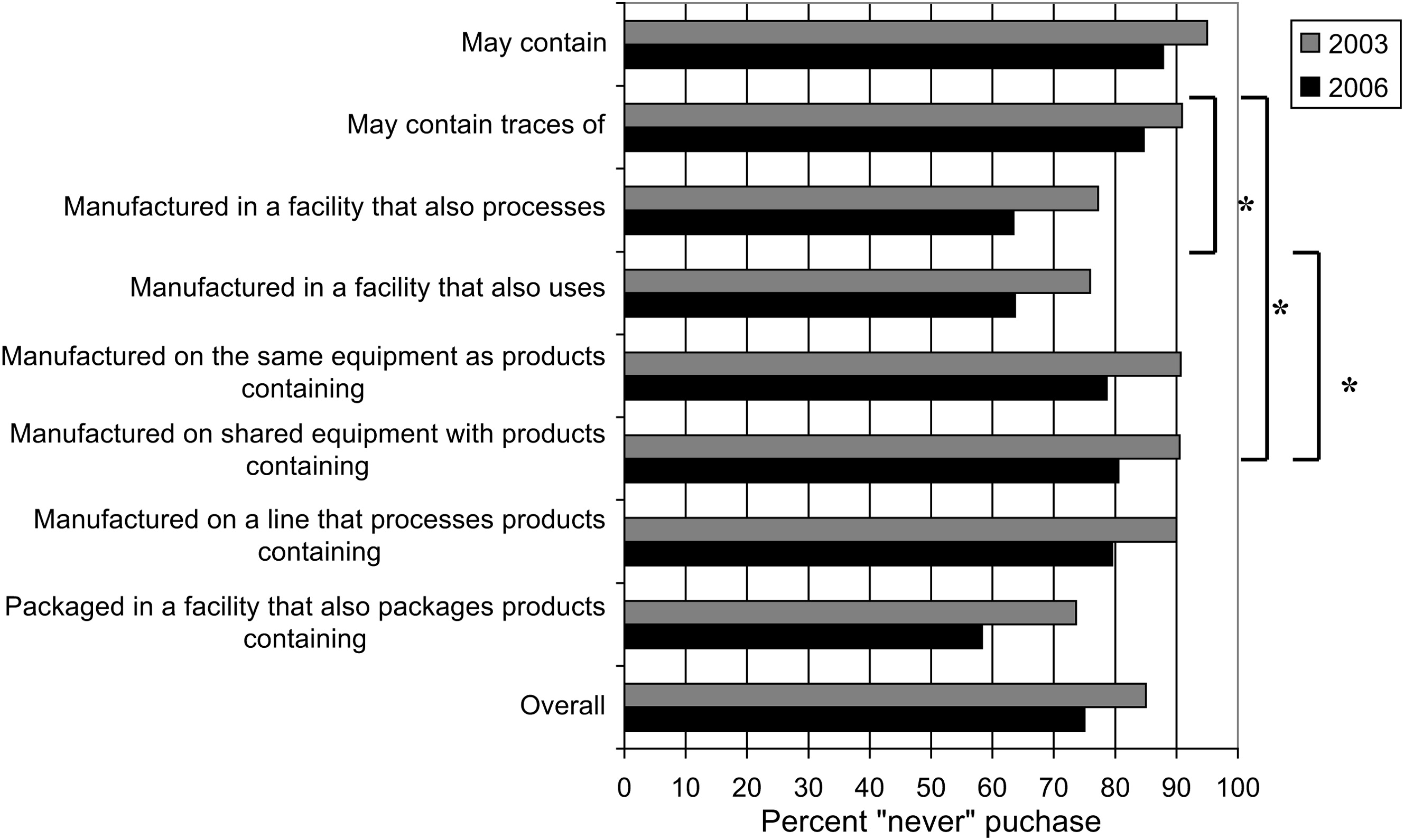 Consumer attitudes and risks associated with packaged