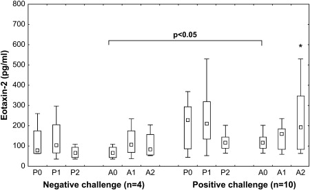 Systemic responses after bronchial aspirin challenge in