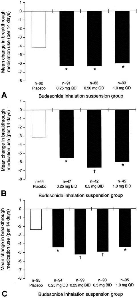 Efficacy of budesonide inhalation suspension in infants