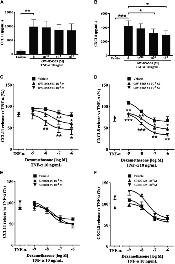 Corticosteroid insensitivity of chemokine expression in
