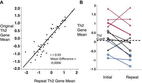 Measures of gene expression in sputum cells can identify