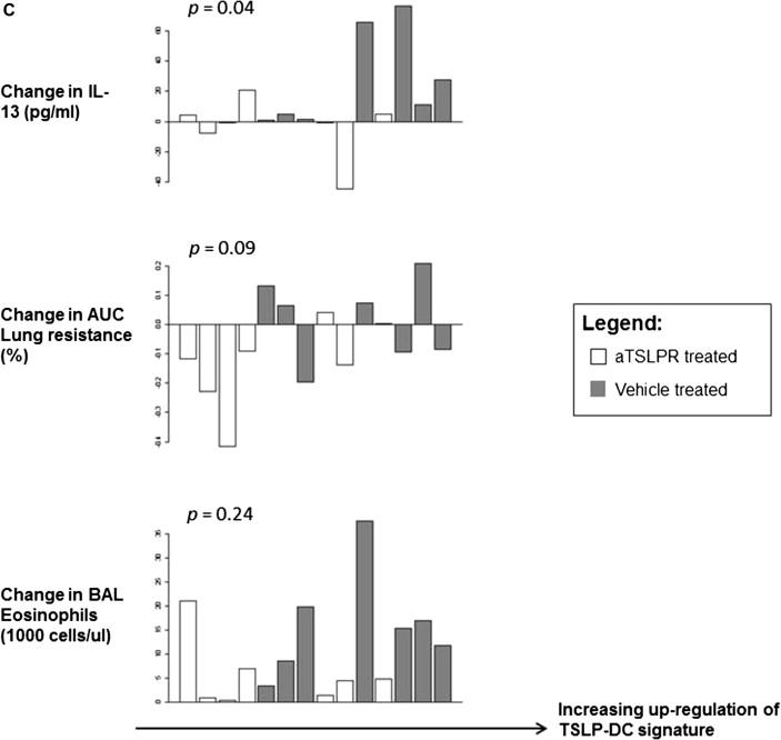 Thymic stromal lymphopoietin receptor blockade reduces