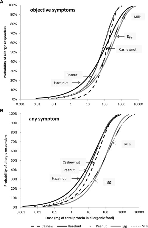 Threshold dose distributions for 5 major allergenic foods