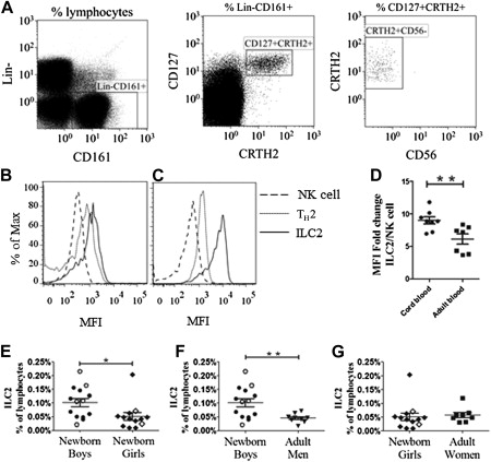 GATA binding protein 3+ group 2 innate lymphoid cells are