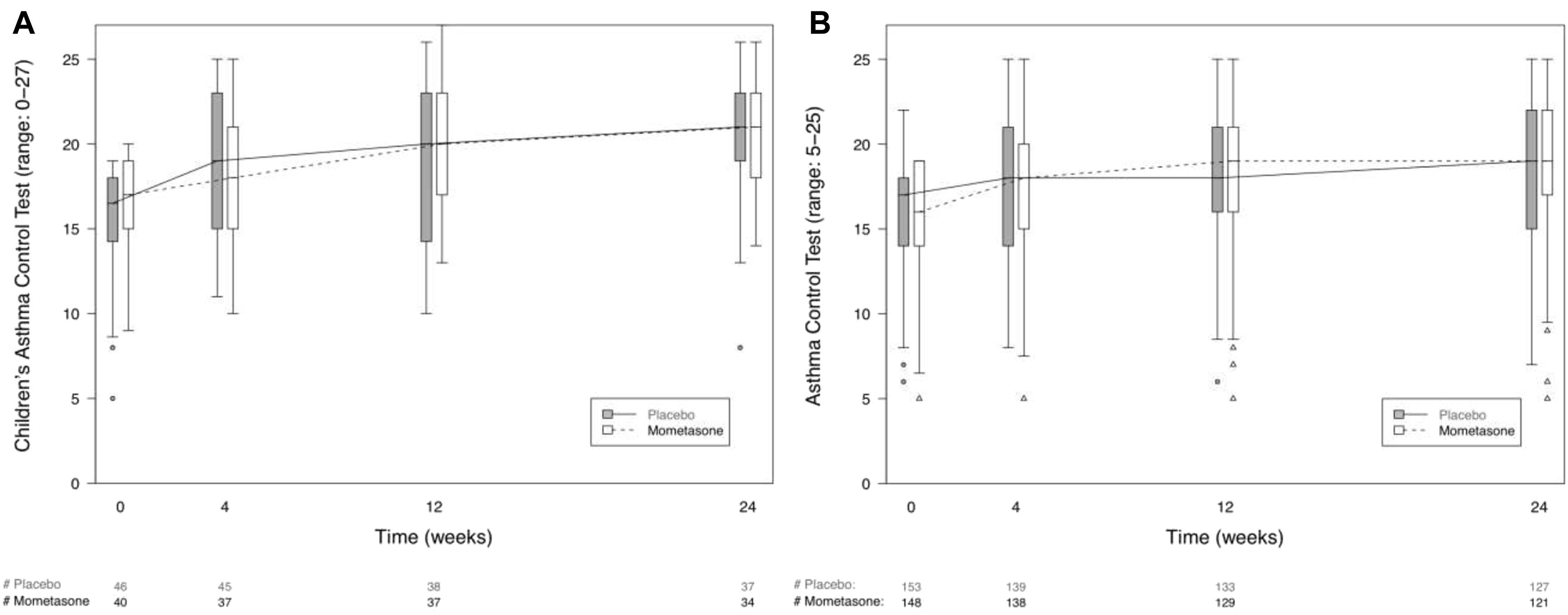 Efficacy of nasal mometasone for the treatment of chronic