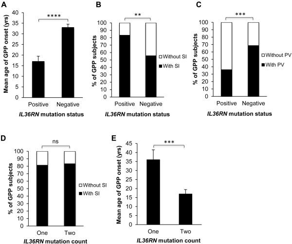 IL36RN mutations define a severe autoinflammatory