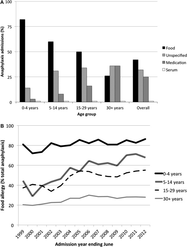 Time trends in Australian hospital anaphylaxis admissions