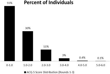 Measuring the effect of asthma control on exacerbations