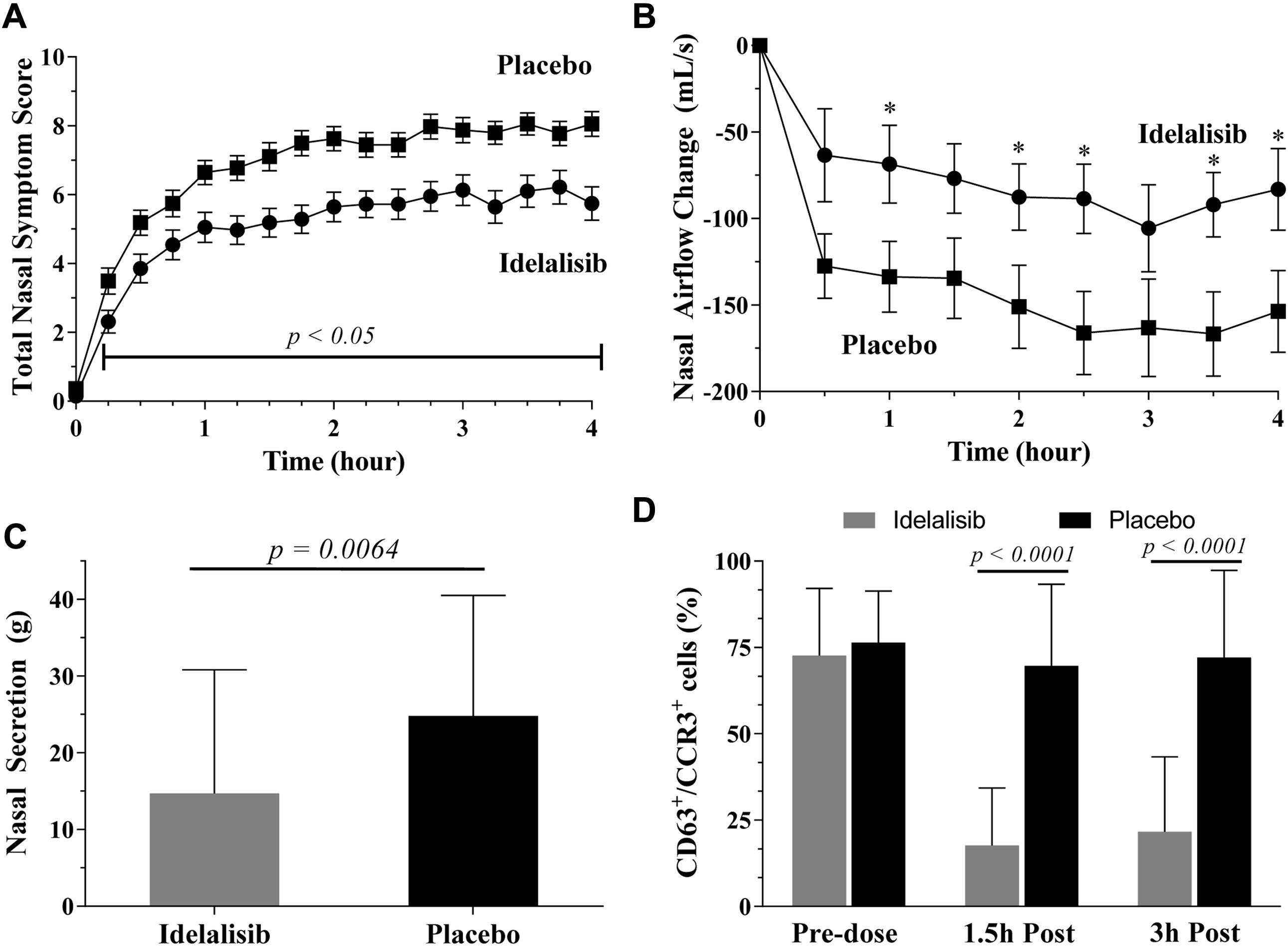 Randomized Phase 1 Study Of The Phosphatidylinositol 3