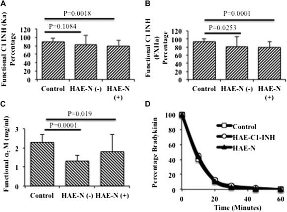 Deficiency of plasminogen activator inhibitor 2 in plasma