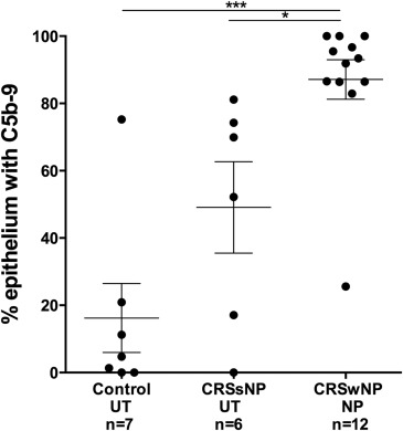 Classical complement pathway activation in the nasal