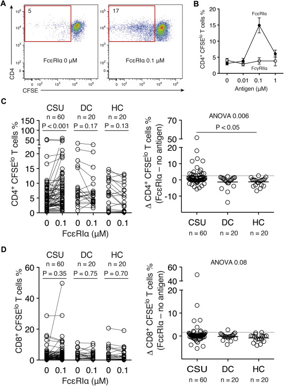 Autoreactive T cells in chronic spontaneous urticaria