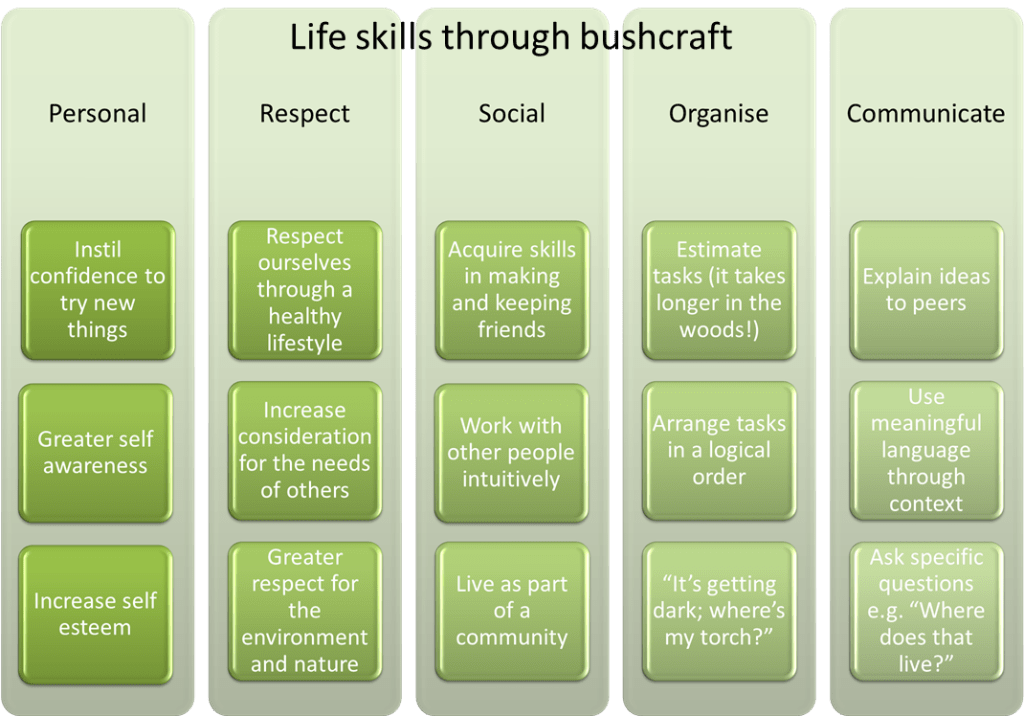 Bushcraft | Home Educators | Kent | South East