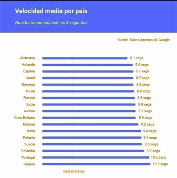 Imagem com ranking de tempo para abrir página medido pelo Google Test My Site