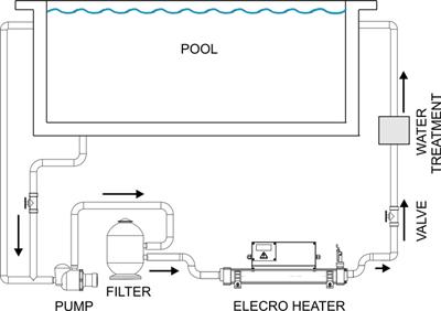 Elecro Vulcan swimming pool heaters UK
