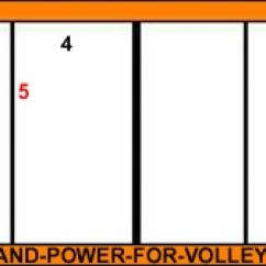 6 2 Volleyball Offense Diagram Fuse Block For Boats Rotation