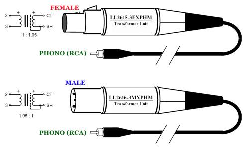 Lundahl Transformer for tube amplifiers, Transformatoren