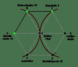 Mathematischer Aufbau von 'Das Konzept'