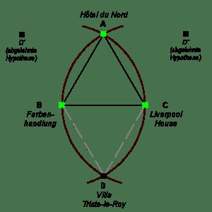 Mathematischer Aufbau von 'Der Tod und der Kompass'