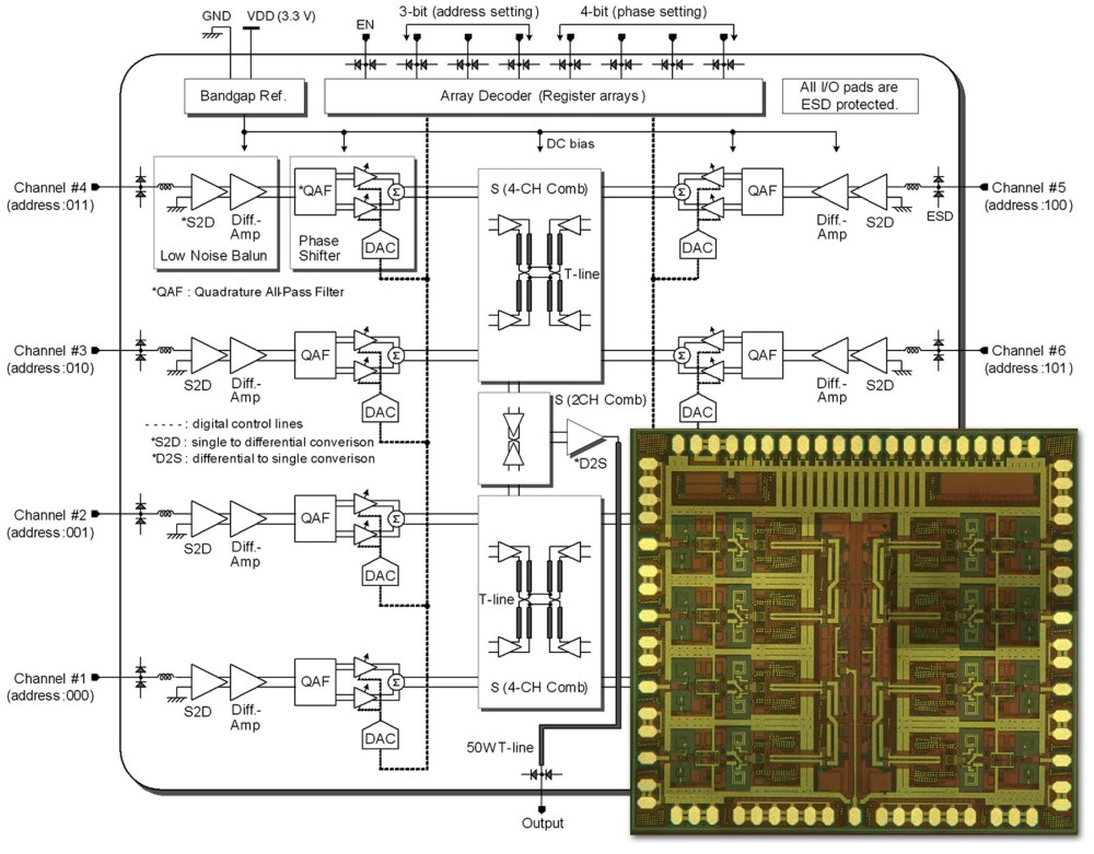 medium resolution of the chip was designed at ucsd and fabricated using the jazz sbc18hxl process and is only 2 2x2 3 mm2