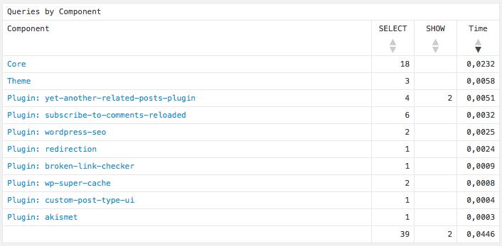 Wordpress henter indhold 39 steder i databasen, for at kunne vise dette indlæg.