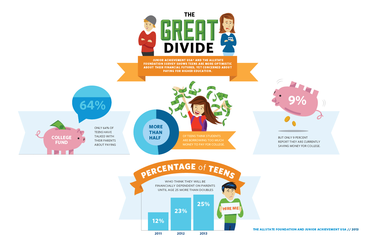 Teens Amp Personal Finance Statistics Infographic