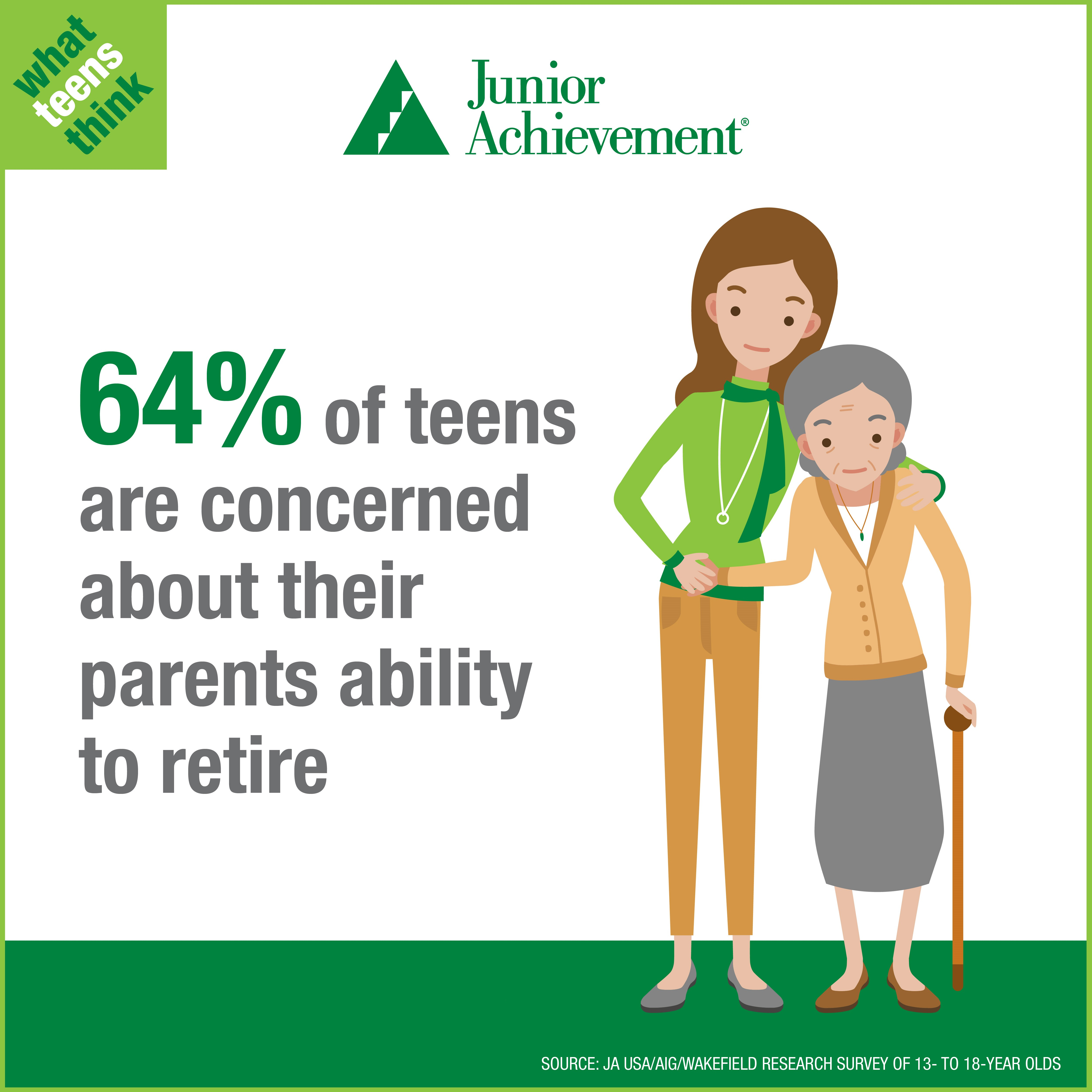 64% of teens are concerned about their parents ability to retire.