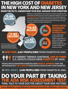 The High Cost of Diabetes in New York and New Jersey Infographic by J&A Creative Group in Columbia, Missouri