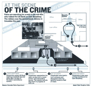 At the Scene of the Crime Infographic created and designed by JA Creative Group