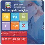 Boletim Epidemiológico Covid-19 (18/05/2021)