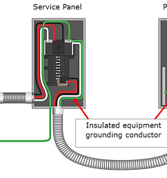 680 25 b feeder to pool panel must have an insulated equipment grounding conductor  [ 1182 x 711 Pixel ]