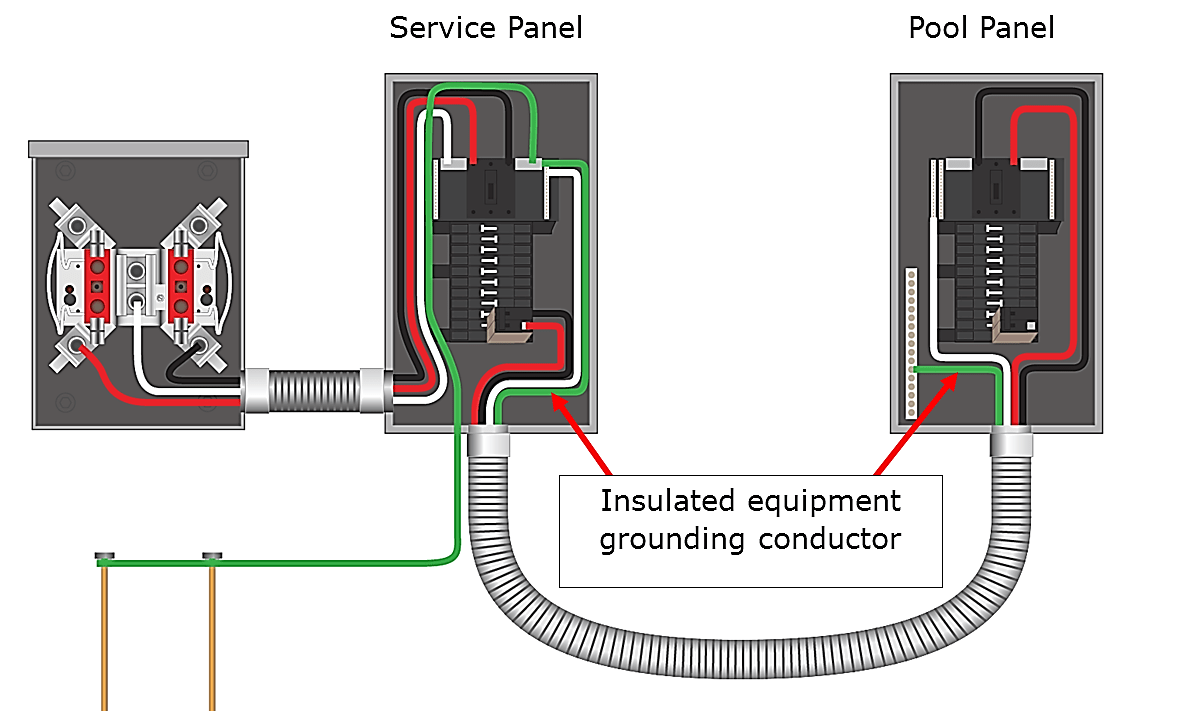hight resolution of 680 25 b feeder to pool panel must have an insulated equipment grounding conductor