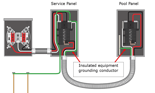 small resolution of 680 25 b feeder to pool panel must have an insulated equipment grounding conductor