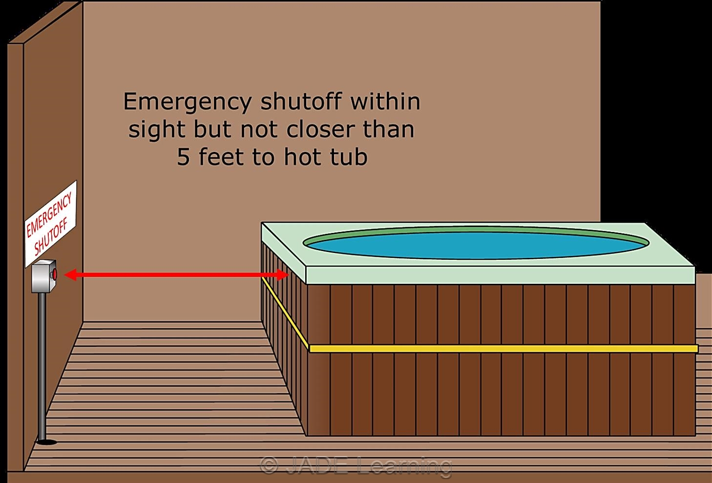 hight resolution of emergency shutoff within sight but not closer than 5 feet to hot tub