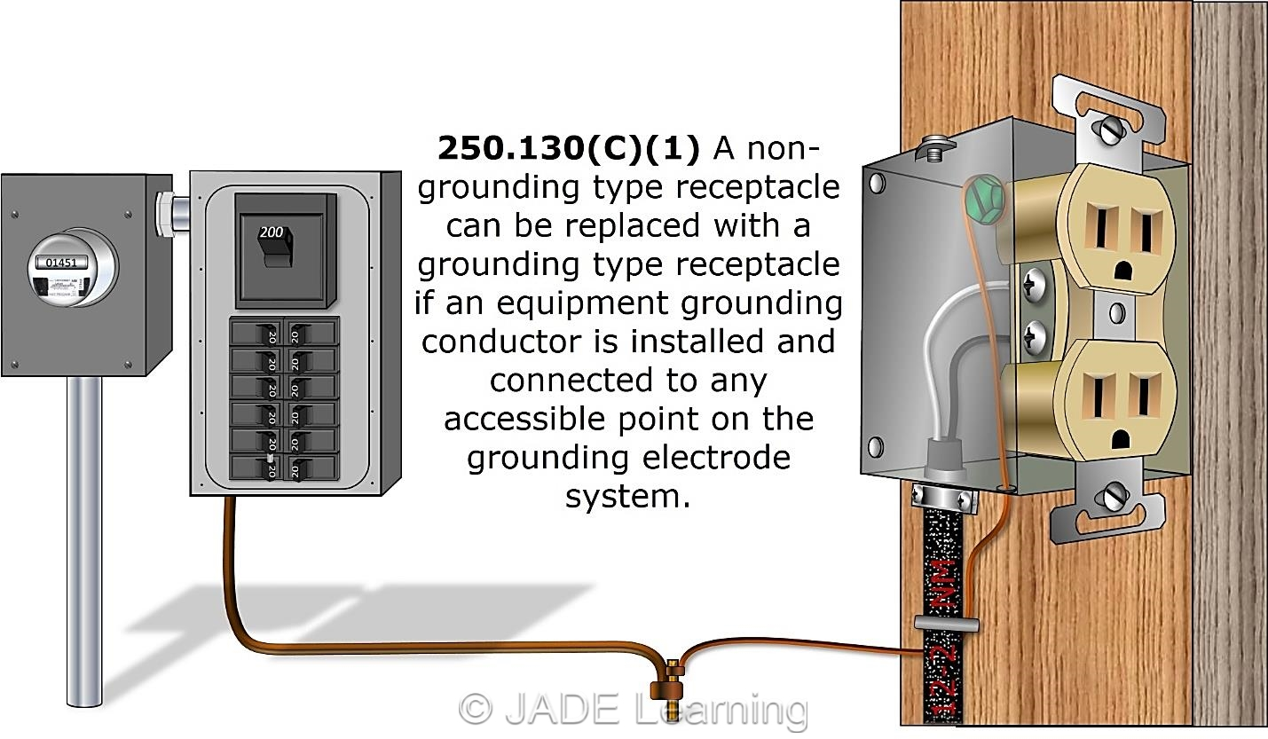 hight resolution of a non grounding type receptacle can be replaced with a grounding type receptacle if an equipment grounding conductor is installed and connected to any
