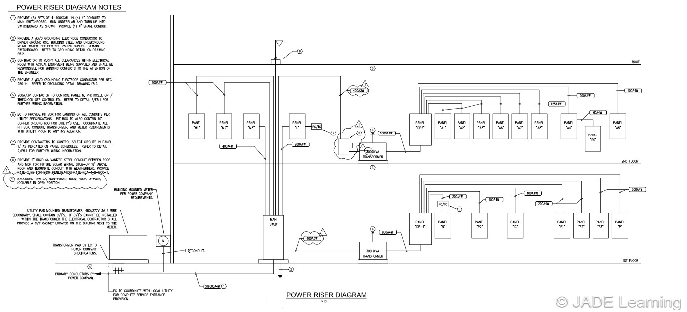 For Service Entrance Transfer Switch Wiring Diagram Riser Diagram Feeders Part 1 Jade Learning