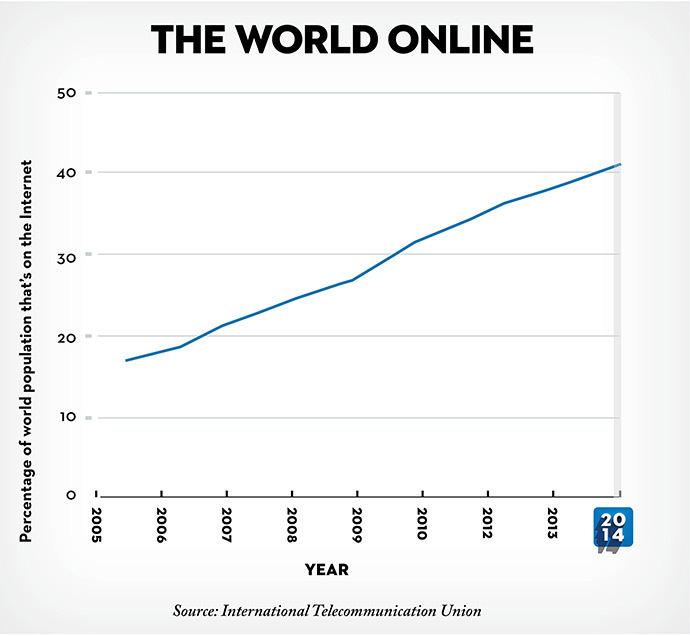 % Población Mundial con internet (fuente The Newyorker)