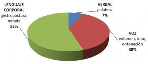 Proporciones de influencia de los lenguajes