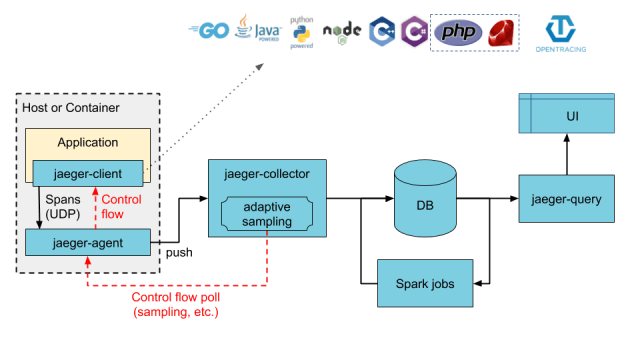 Jaeger Tracing Architecture