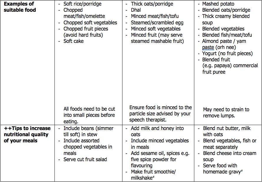 Dysphagia food texture chart