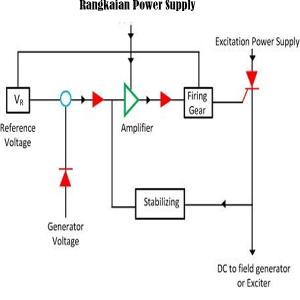 Skema Siklus AVR