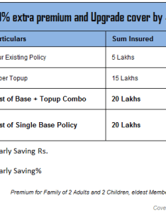 Health insurance super top up also buying in india point checklist guide rh jagoinvestor