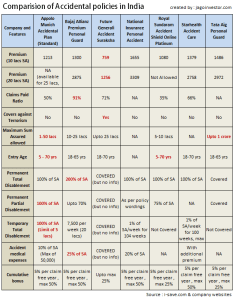 Accidental insurance policies in india also personal accident with comparision rh jagoinvestor